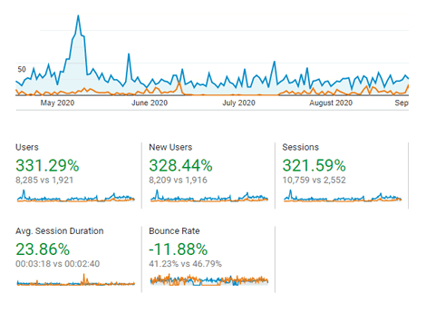 A Mano Florals 331% improvement in website traffic due to SEO improvements