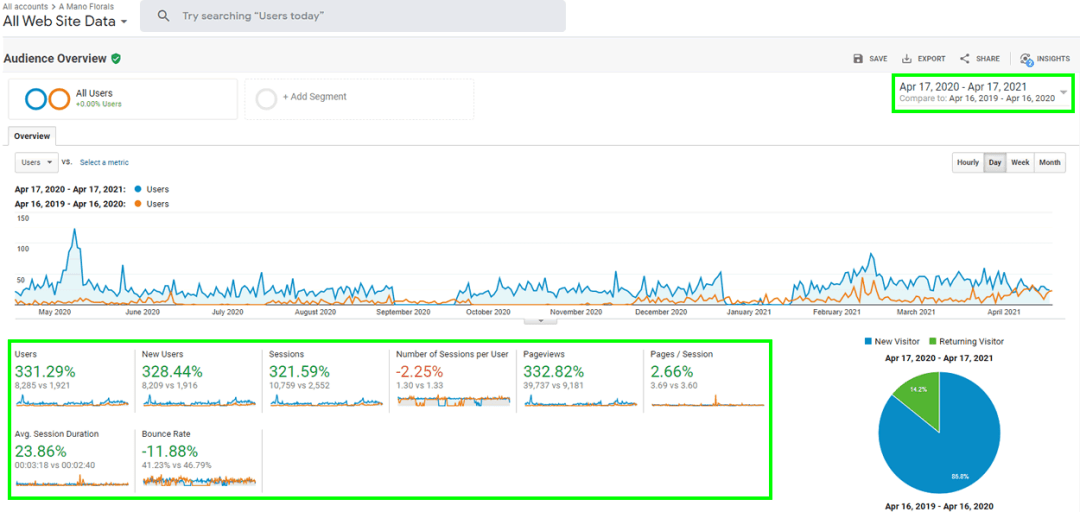Analytics showing SEO improvements for A Mano Florals