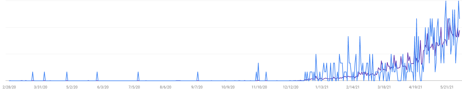 search console Introverts